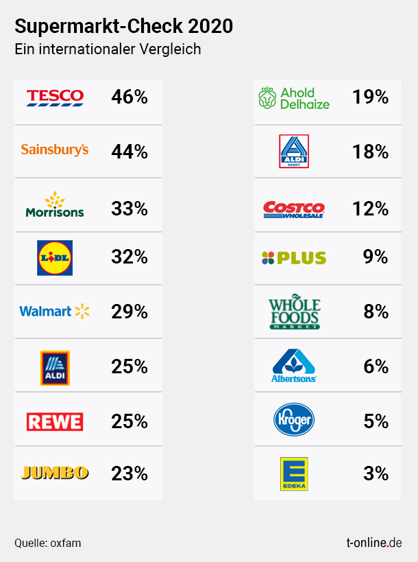 Dealing with human rights: The percentage shows the proportion of the respective supermarket that achieved the total number of points that could be achieved in 100 evaluation criteria.  (Source: Oxfam)