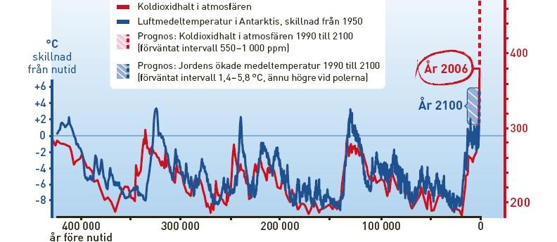 Diagram från IPCC omritat av Svensk Bilprovning i broschyr som postades till 1,6 miljoner svenska bilägare.