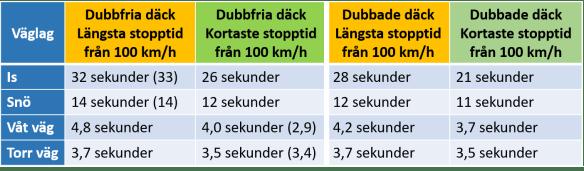 Tabell över beräknade stopptider