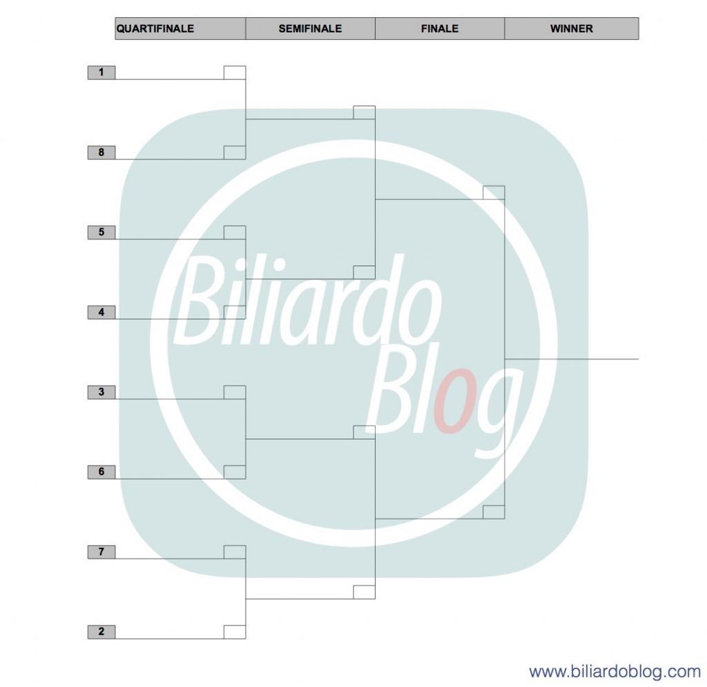 La Griglia Finali Campionato Italiano Biliardo 2016