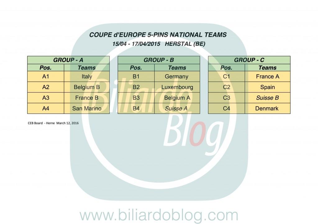Gironi Campionato Europeo di Biliardo a Squadre 2016