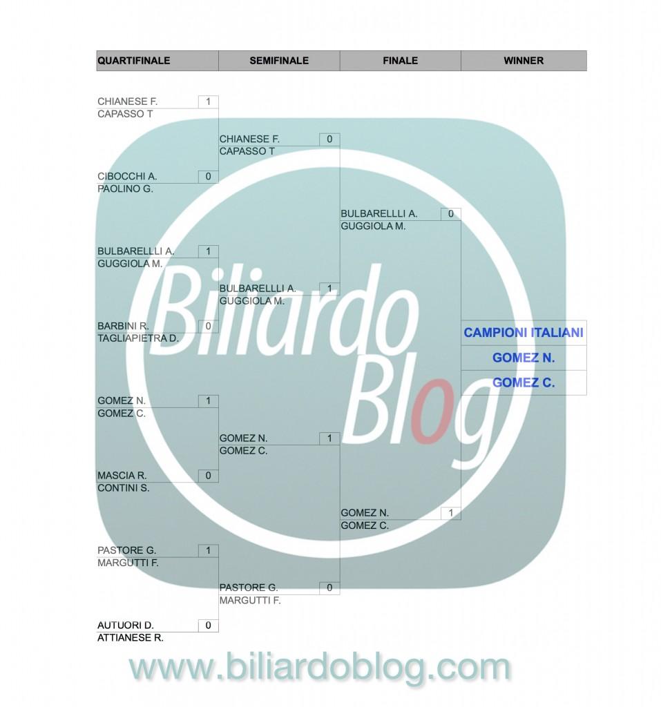 Risultati del Campionato Italiano di Biliardo 2015-2016: campionato Coppie