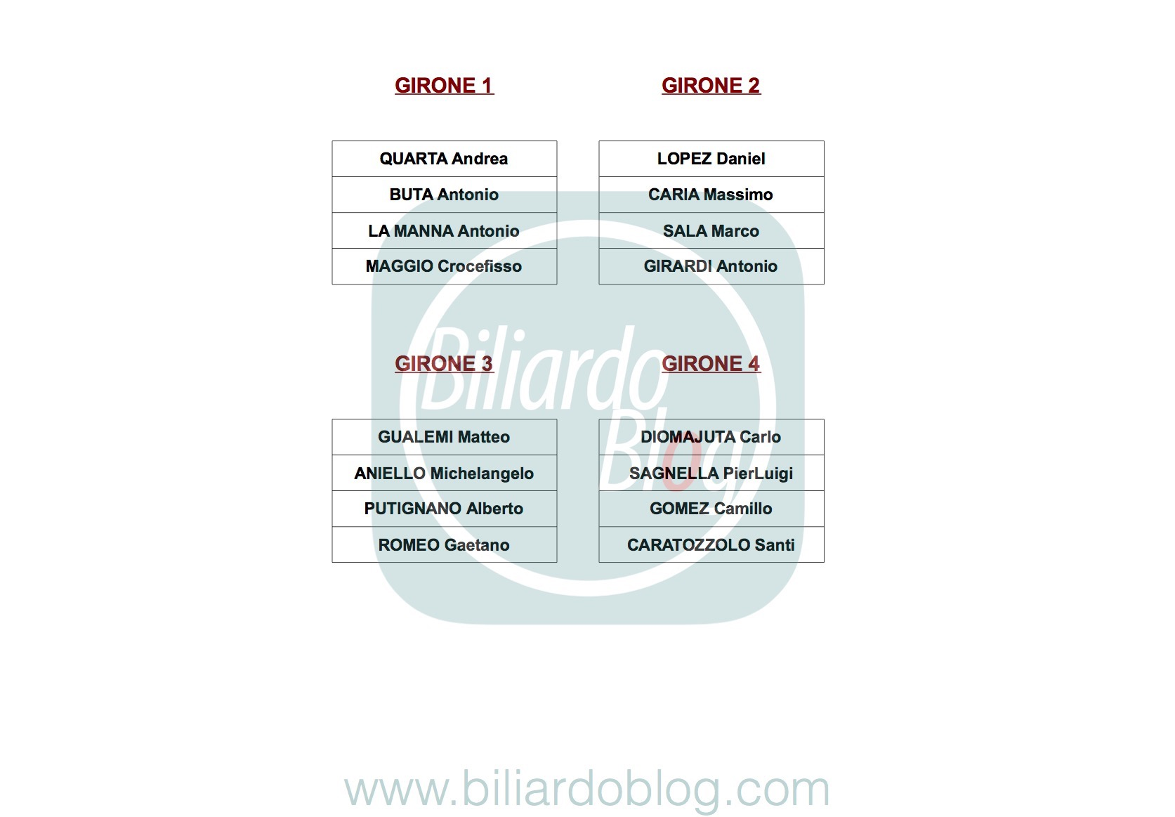 Seconda Tappa Campionato Biliardo 2017 2018: i Gironi Pro