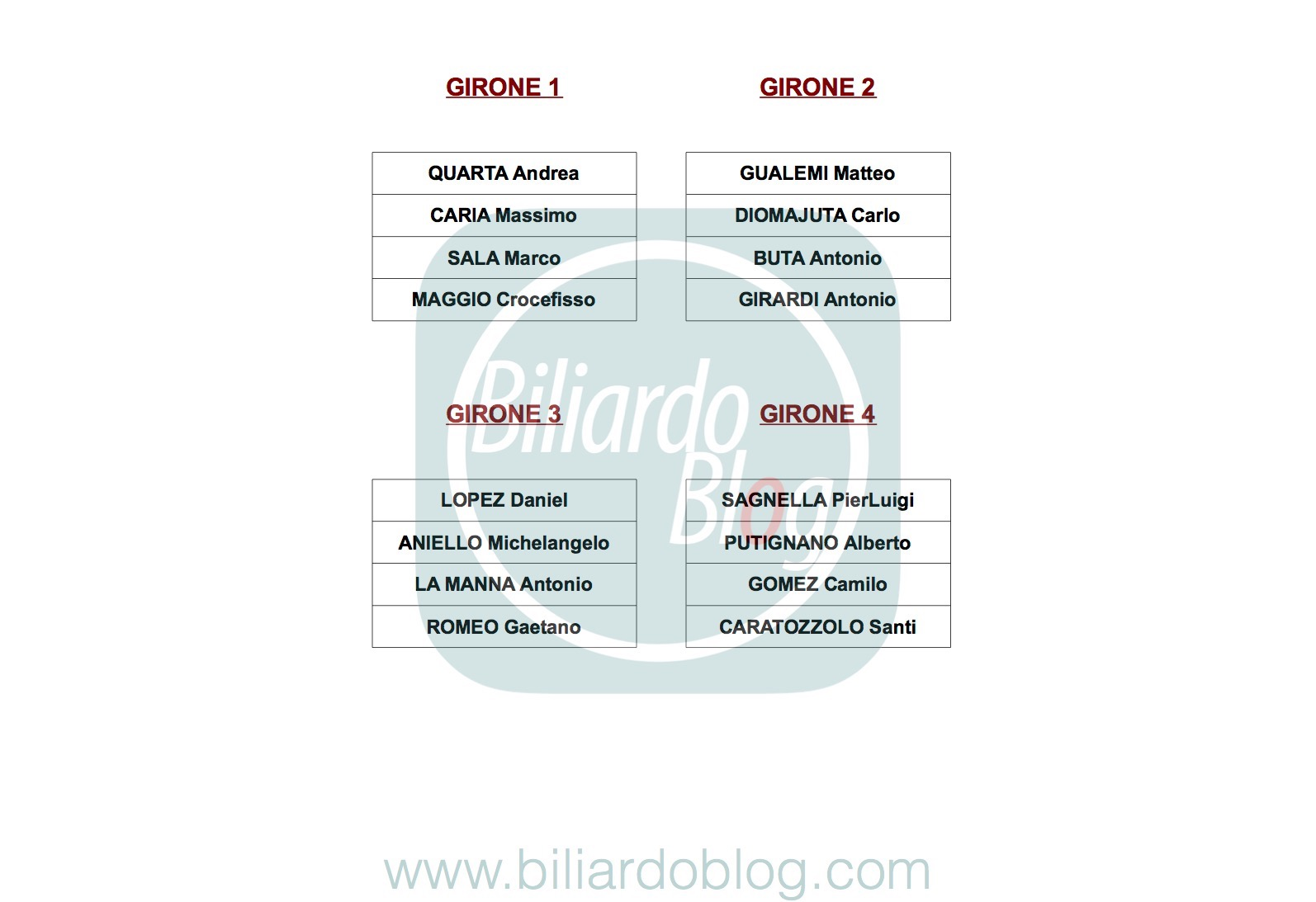 Quinta Tappa Campionato Biliardo 2017 2018: i gironi dei pro