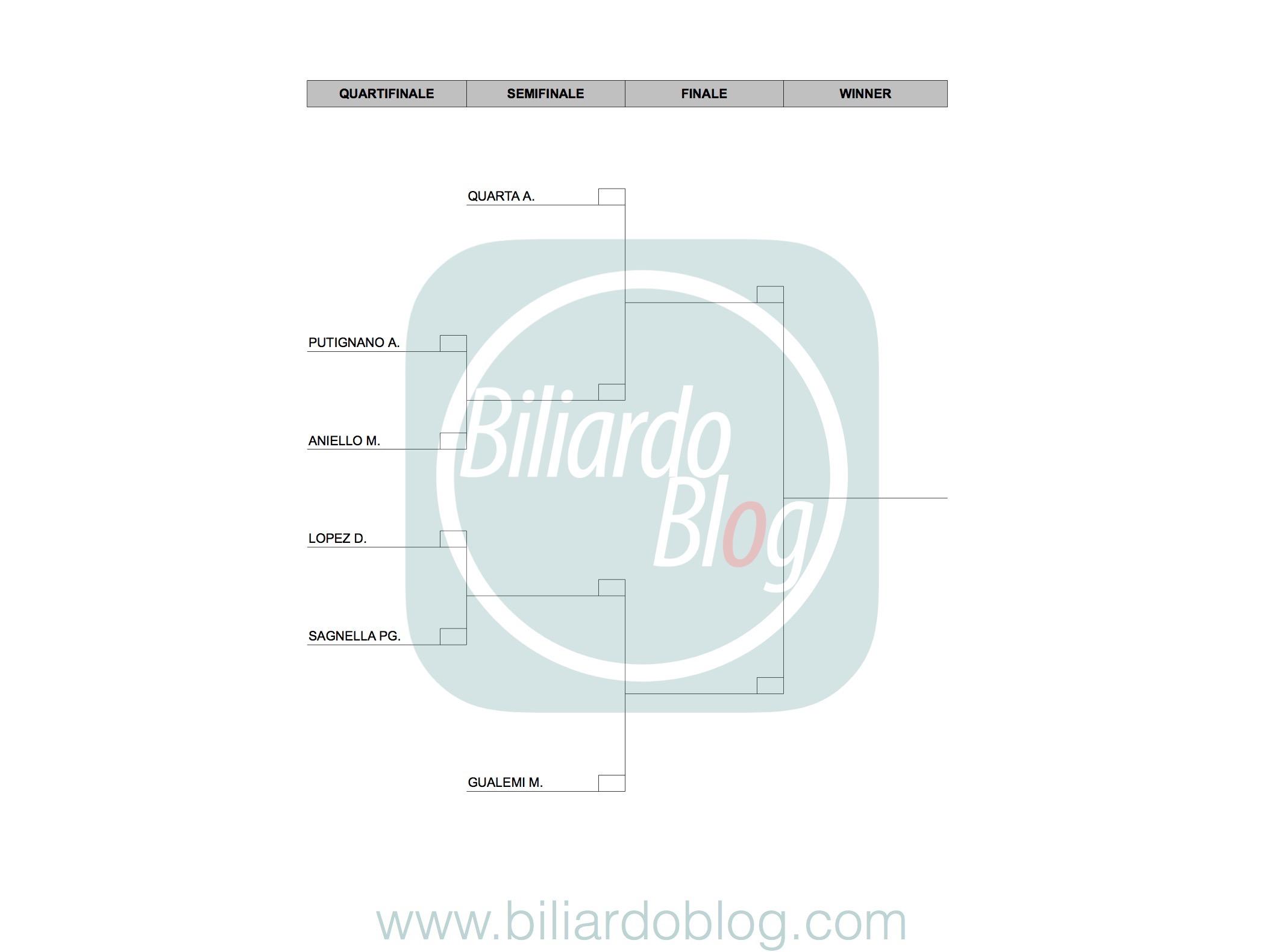 Le Finali del Campionato Italiano di Biliardo 2017 2018: griglia Pro