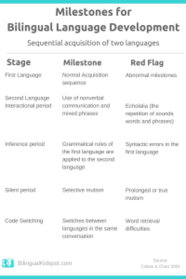 Language-Milestones-Bilingual-Kids-2-200x300