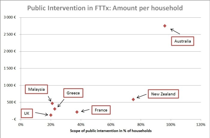 Public-Intervention-Costs