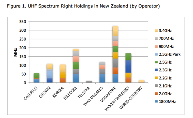 UHF Spectrum Right Holdings New Zealand