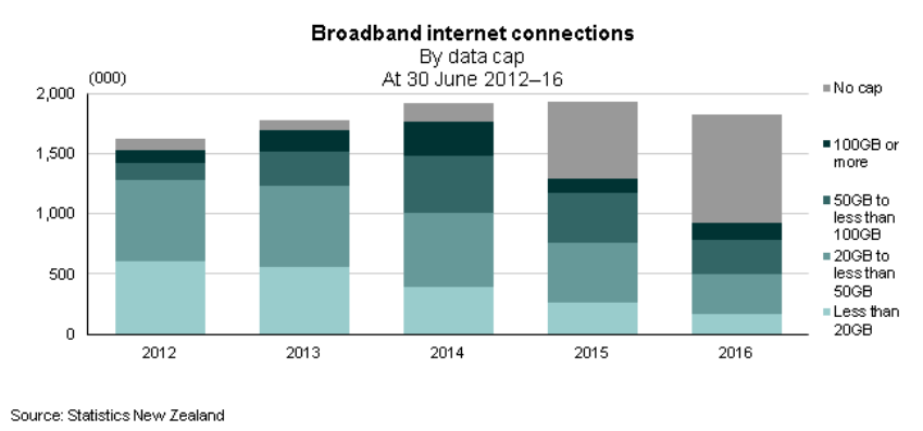 Broadband internet connections by data cap - data from Statistics NZ