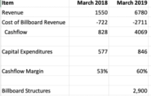 Link Media Revenues Up Sharply in 1Q 2019