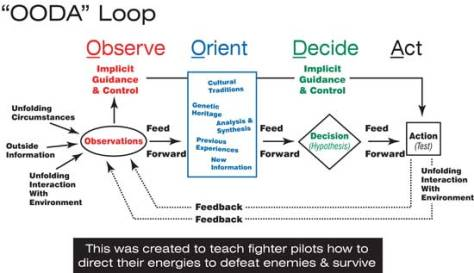 OODA Loop Diagram