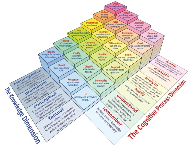 A Model of Learning Objectives