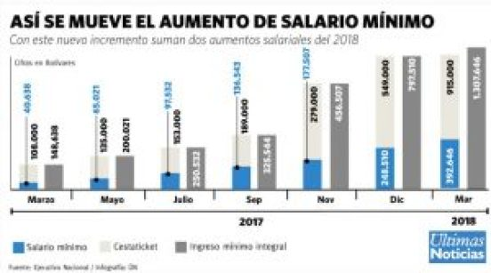 aumento sueldo salario minimo marzo 2018 venezuela maduro