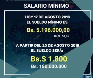 salario minimo en petro agosto 2018 venezuela bolivares soberanos