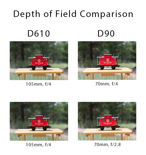 These images illustrate how to use a crop sensor camera to match both the angle of view and the depth of field delivered by a full frame body. I used a Nikon D610 and Nikon D90 to make photographs of the same toy caboose. Both cameras used a Tamron 70-200 f/2.8 Di VC USD lens. The lens was mounted on a tripod and the bodies switched out to ensure the lens would not move from its position during the test. The D610 uses a 36mm sensor and shot at 105mm, f/4 to make both images. The D90 uses an APS-C sensor with a 1.5X crop factor. I shot at 75mm, f/4 to make the first image. Comparing the first (top) images, we see that the D90 delivered a similar angle of view as the D610 but a comparison of the background shows the D610 to have a more shallow depth of field. The background in the D90 image is just skosh nearer to being in focus. For the second image, I applied the conversion factor and shot with the D90 at 70mm, f/2.8. A comparison of this image with the D610 image shows both to have delivered similar angles of view and similar depth of field. (Bill Ferris)