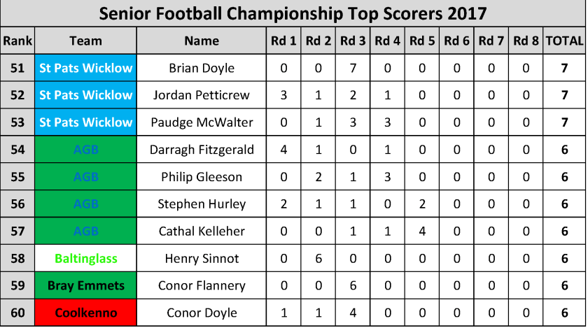 Top Scorers_Page_006