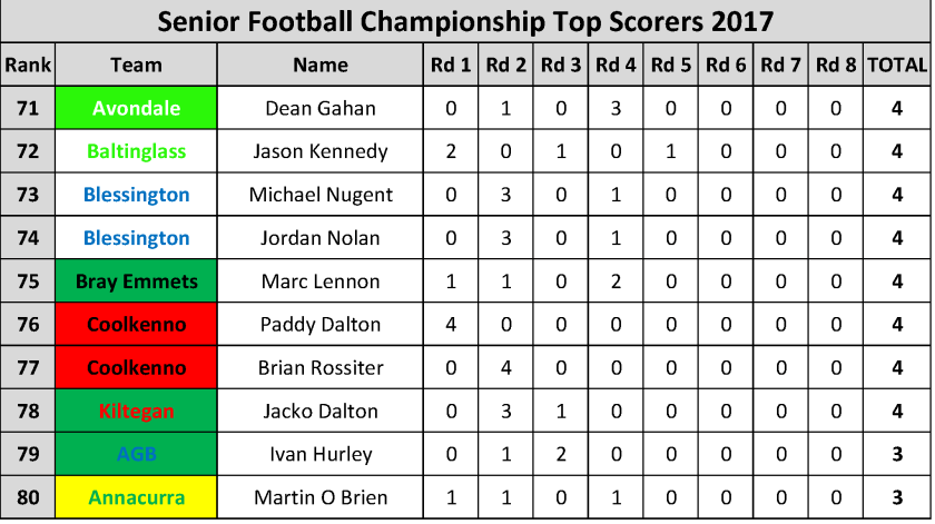 Top Scorers_Page_008