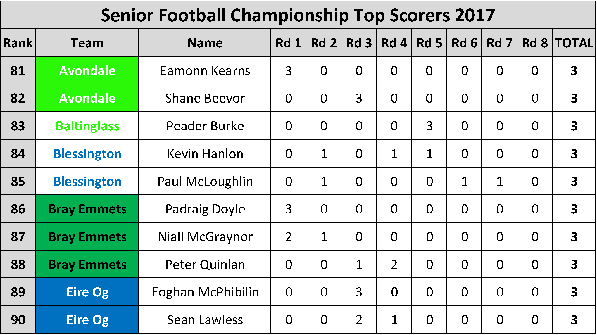 Top Scorers_Page_009