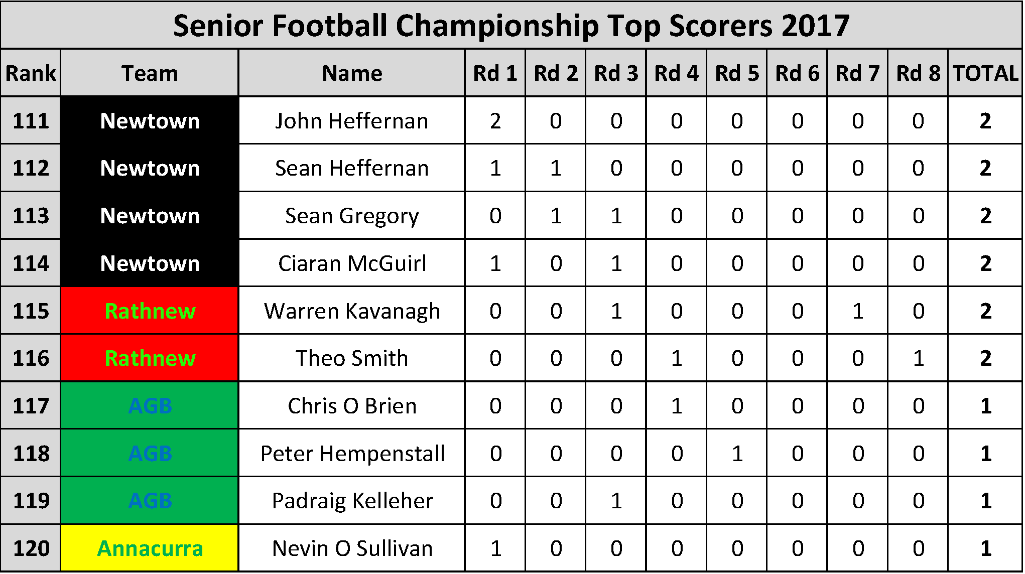Top Scorers_Page_012