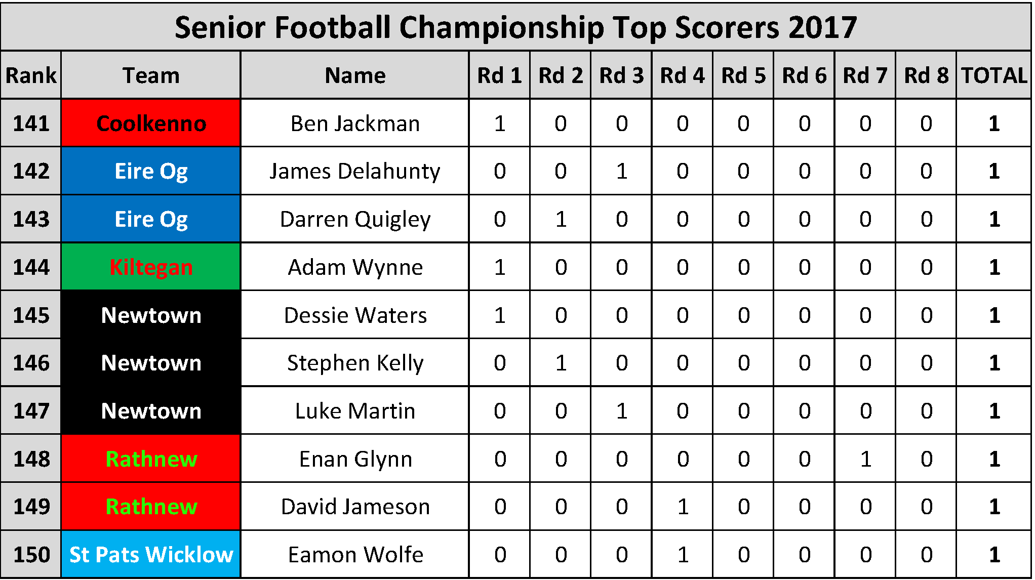 Top Scorers_Page_015