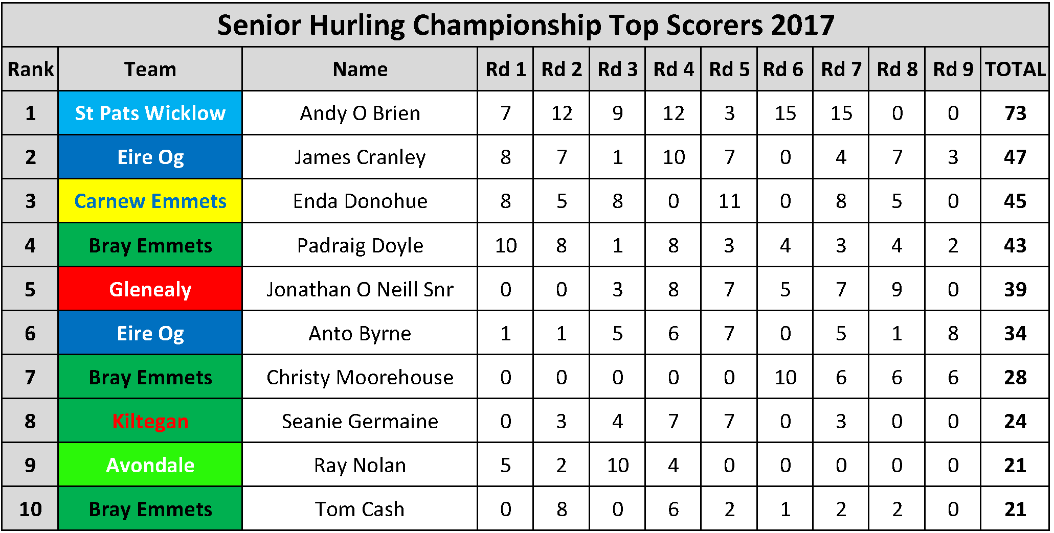Top Scorers_Page_017