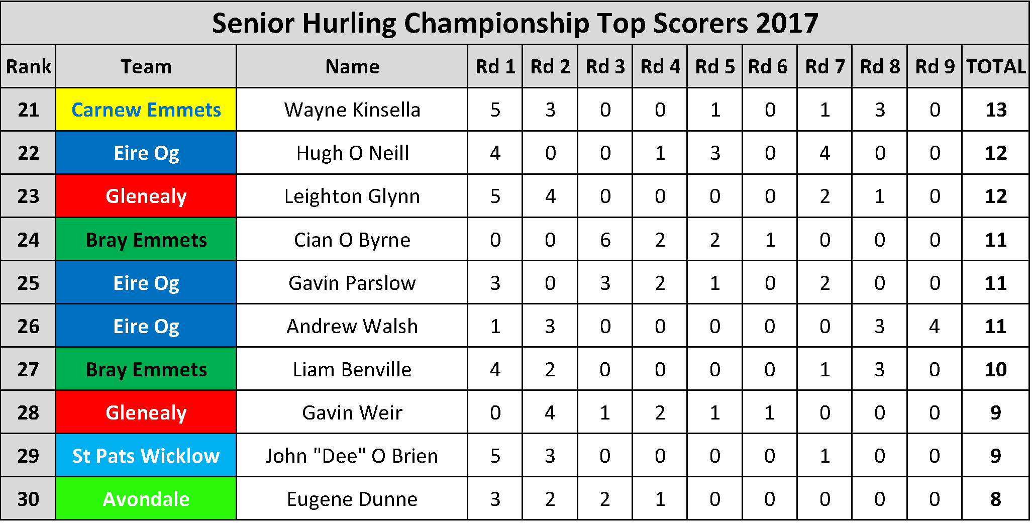 Top Scorers_Page_019
