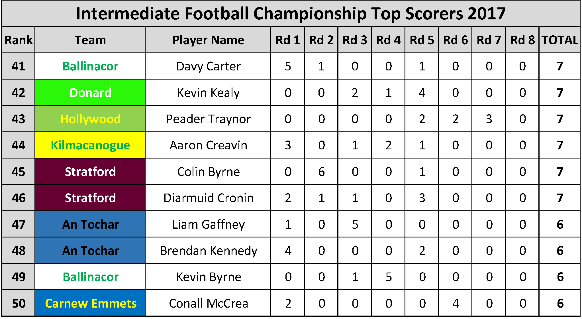 Top Scorers_Page_030