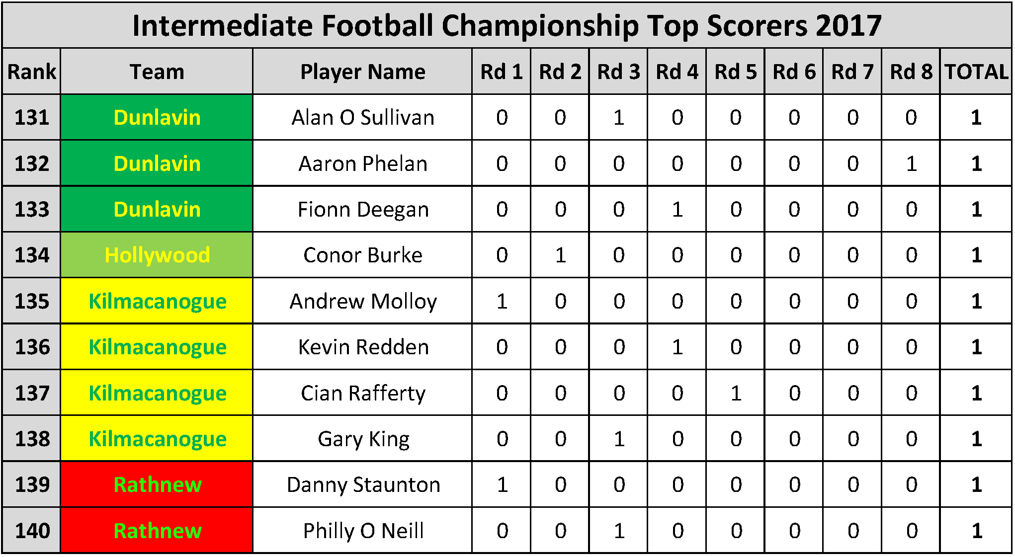 Top Scorers_Page_039