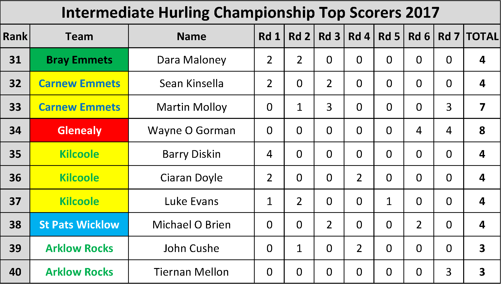 Top Scorers_Page_044