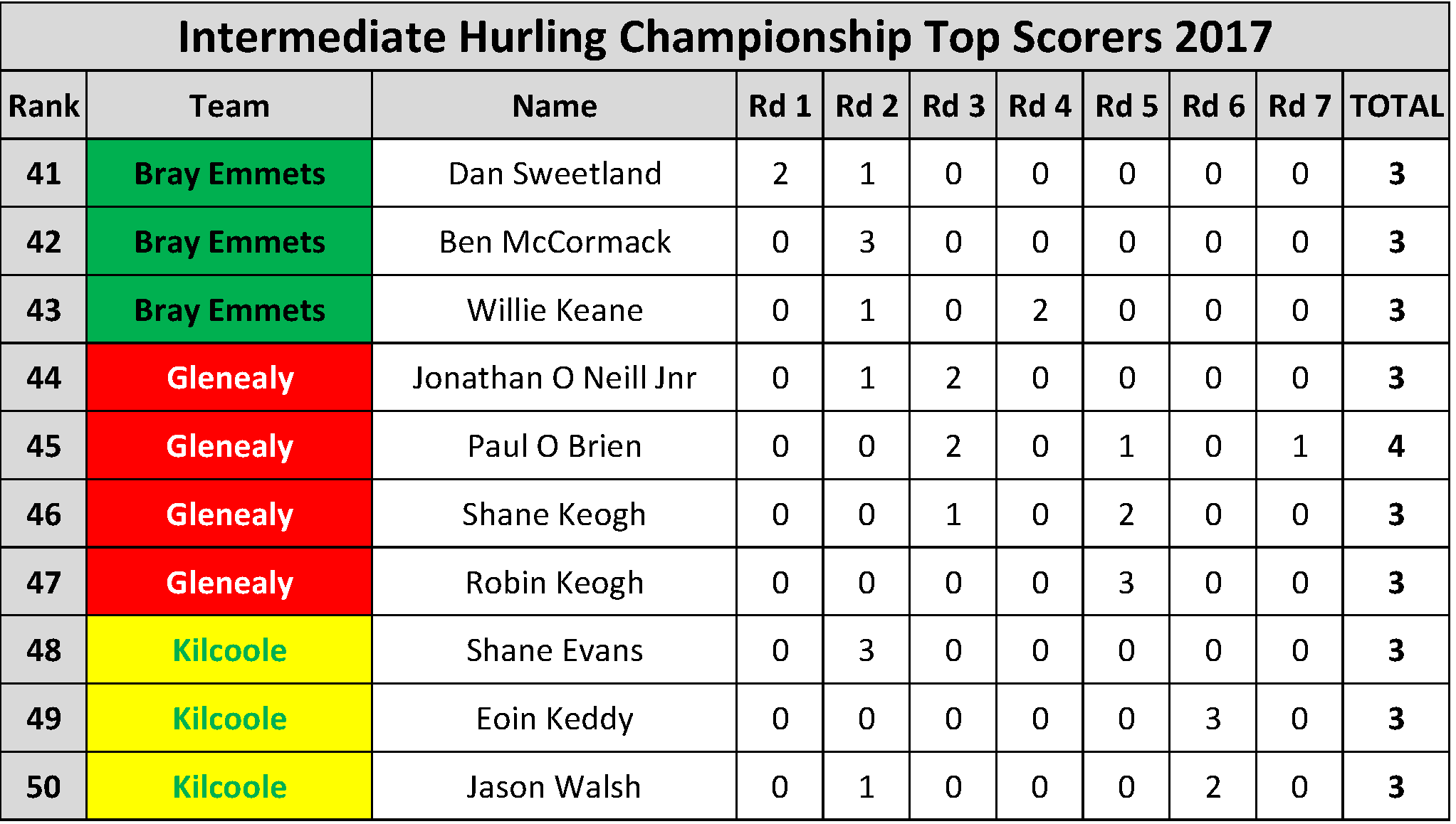 Top Scorers_Page_045