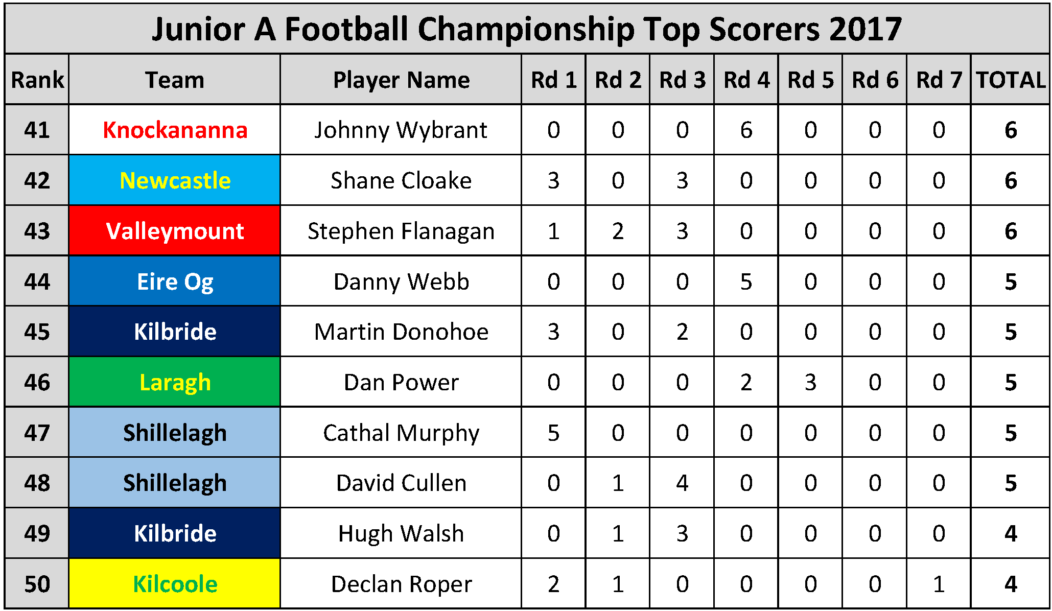 Top Scorers_Page_053