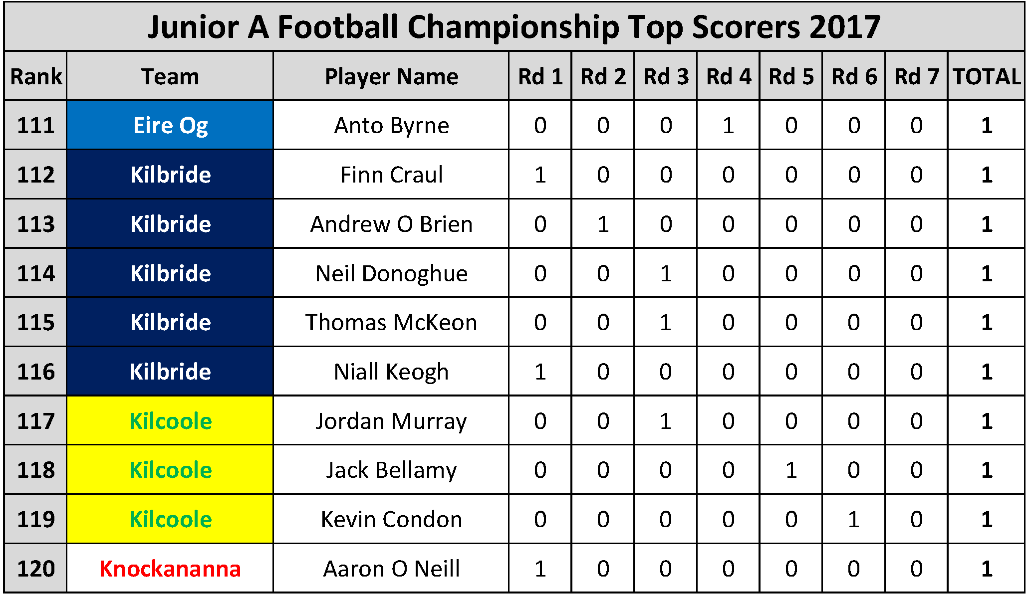 Top Scorers_Page_060