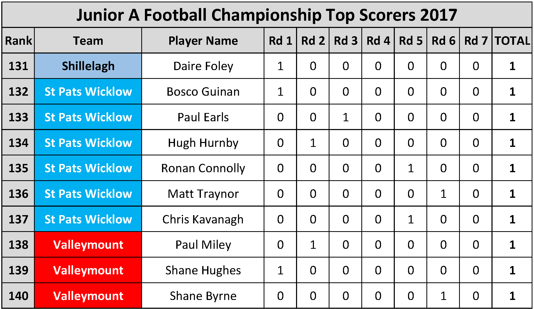 Top Scorers_Page_062