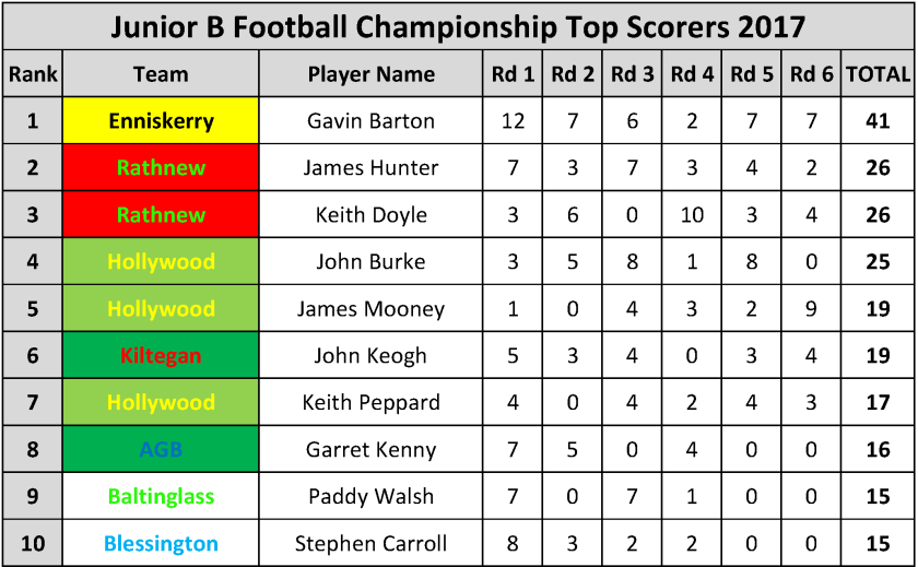 Top Scorers_Page_064