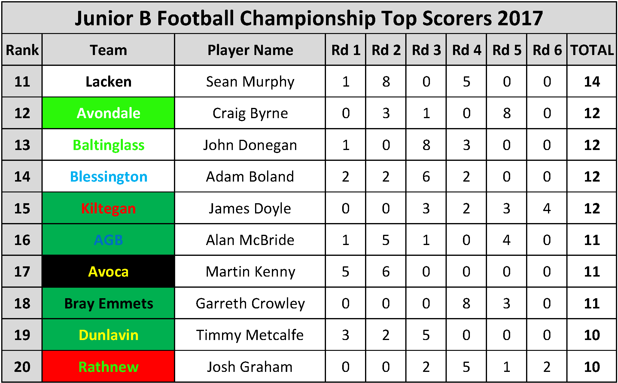 Top Scorers_Page_065