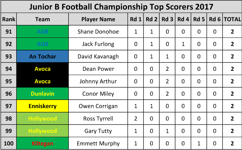 Top Scorers_Page_073