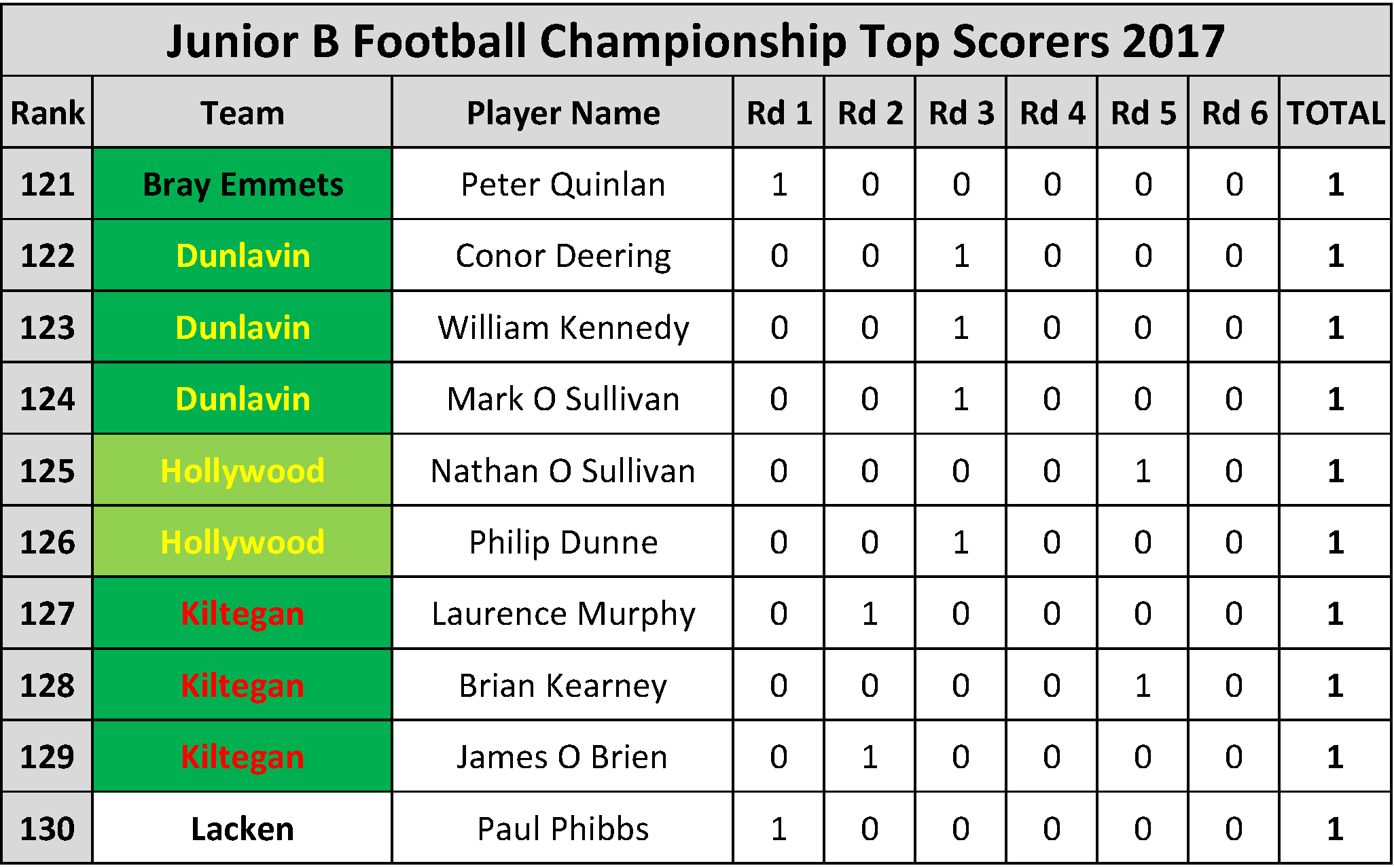 Top Scorers_Page_076