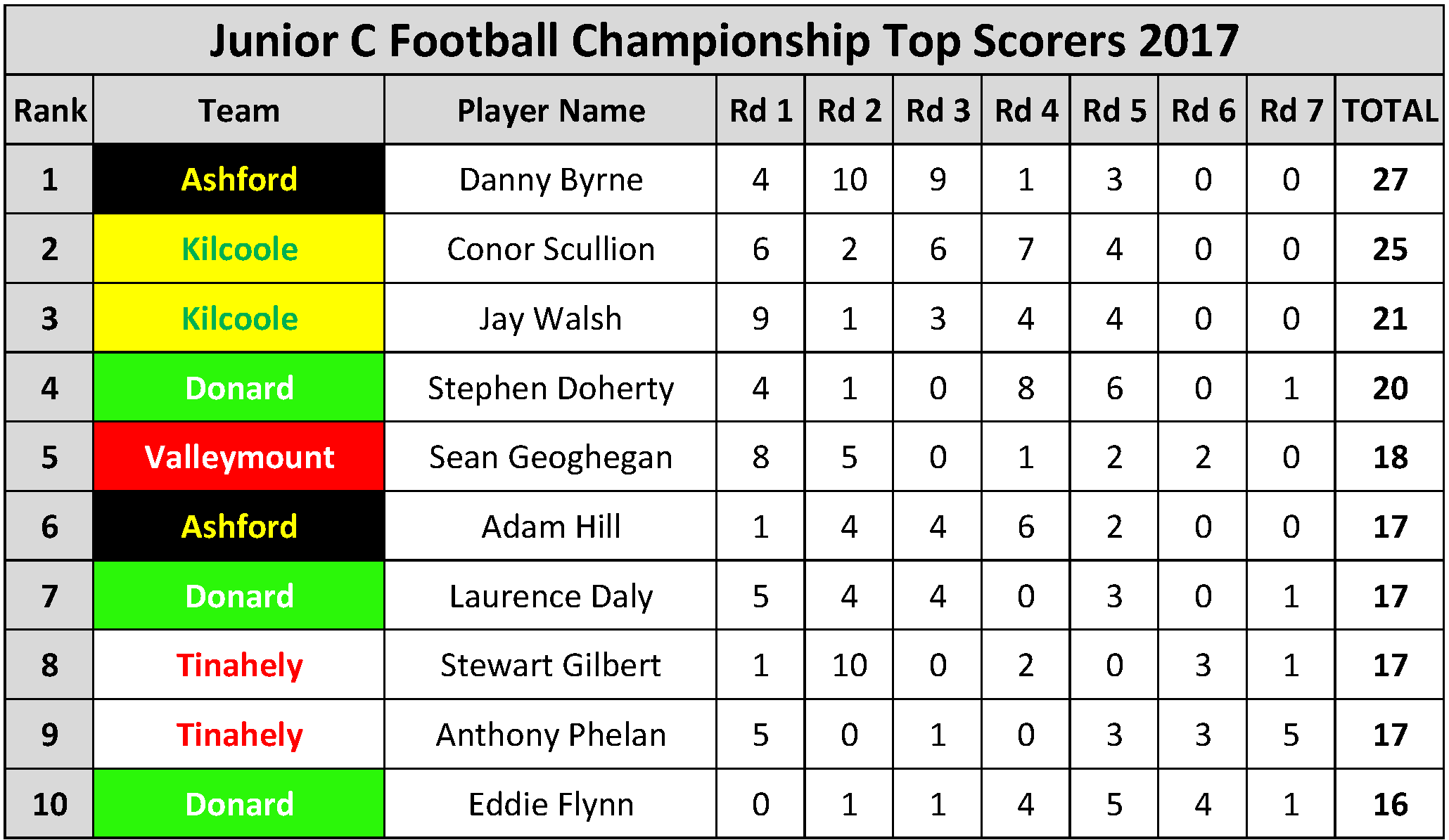 Top Scorers_Page_078