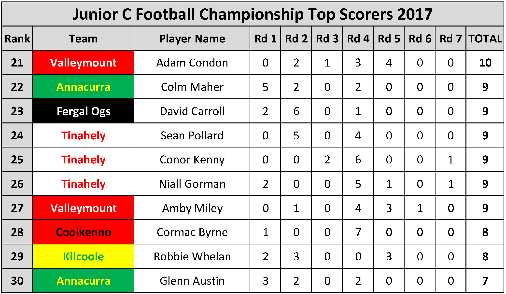 Top Scorers_Page_080