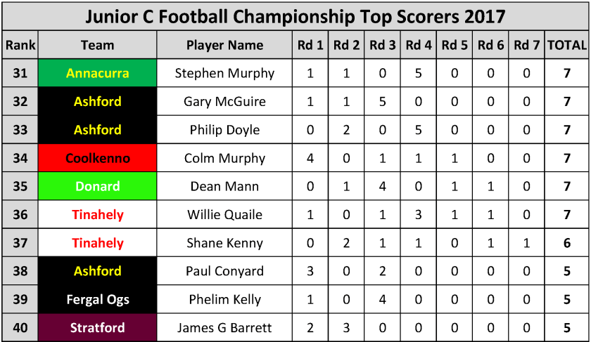 Top Scorers_Page_081