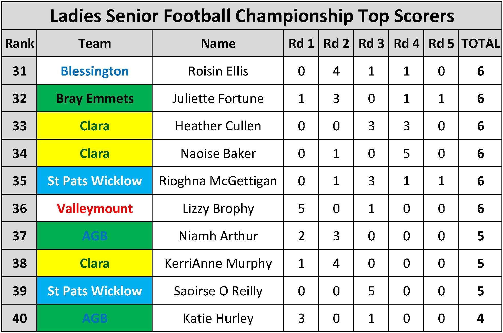Top Scorers_Page_091