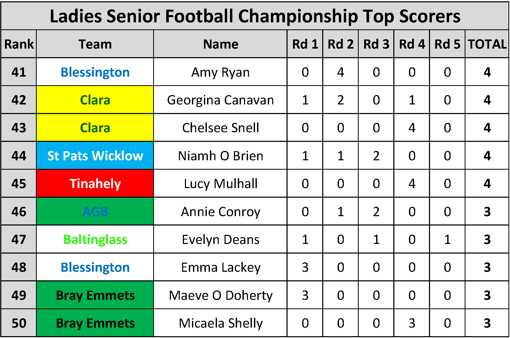 Top Scorers_Page_092