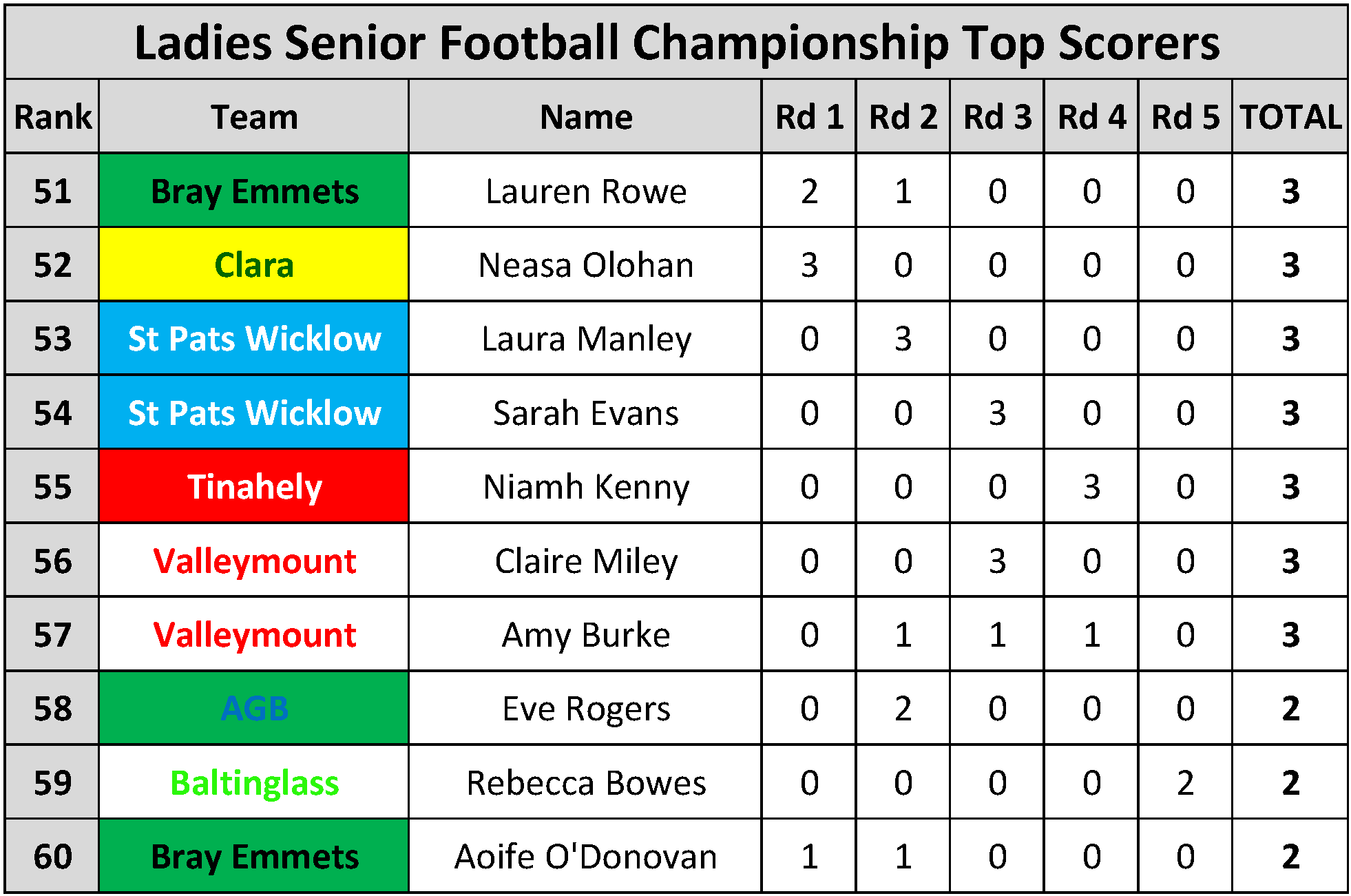 Top Scorers_Page_093
