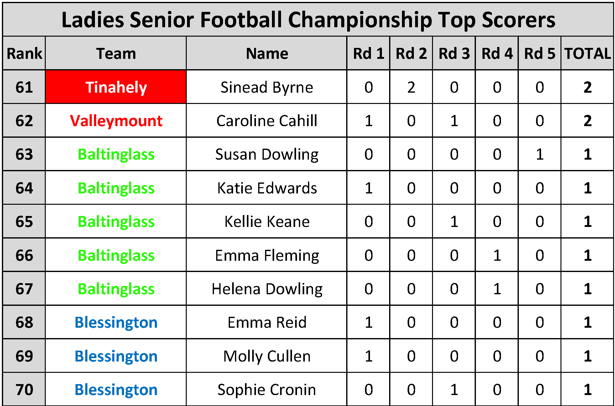 Top Scorers_Page_094