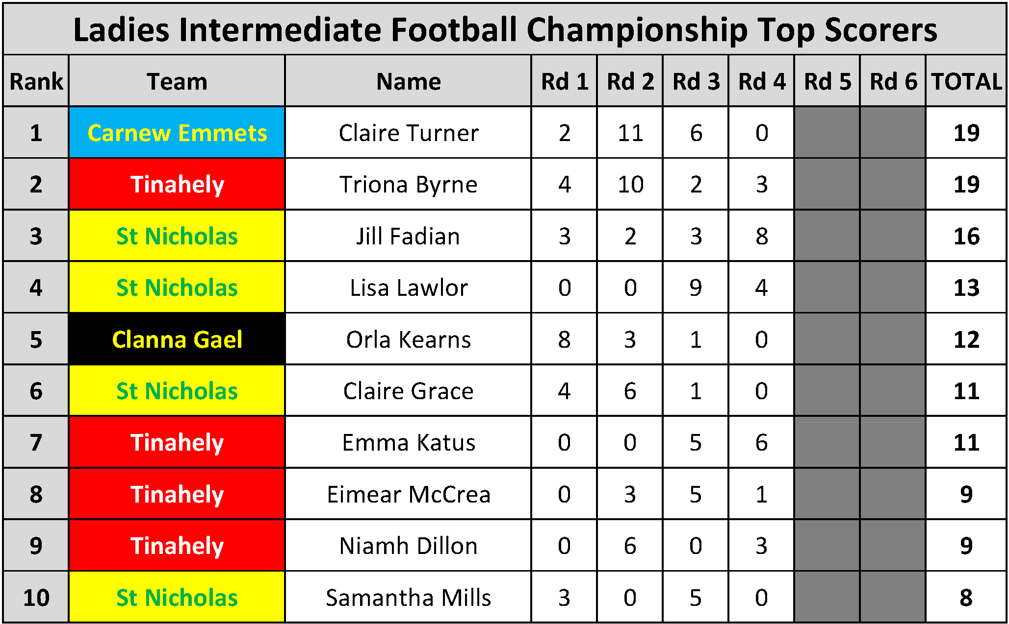Top Scorers_Page_097