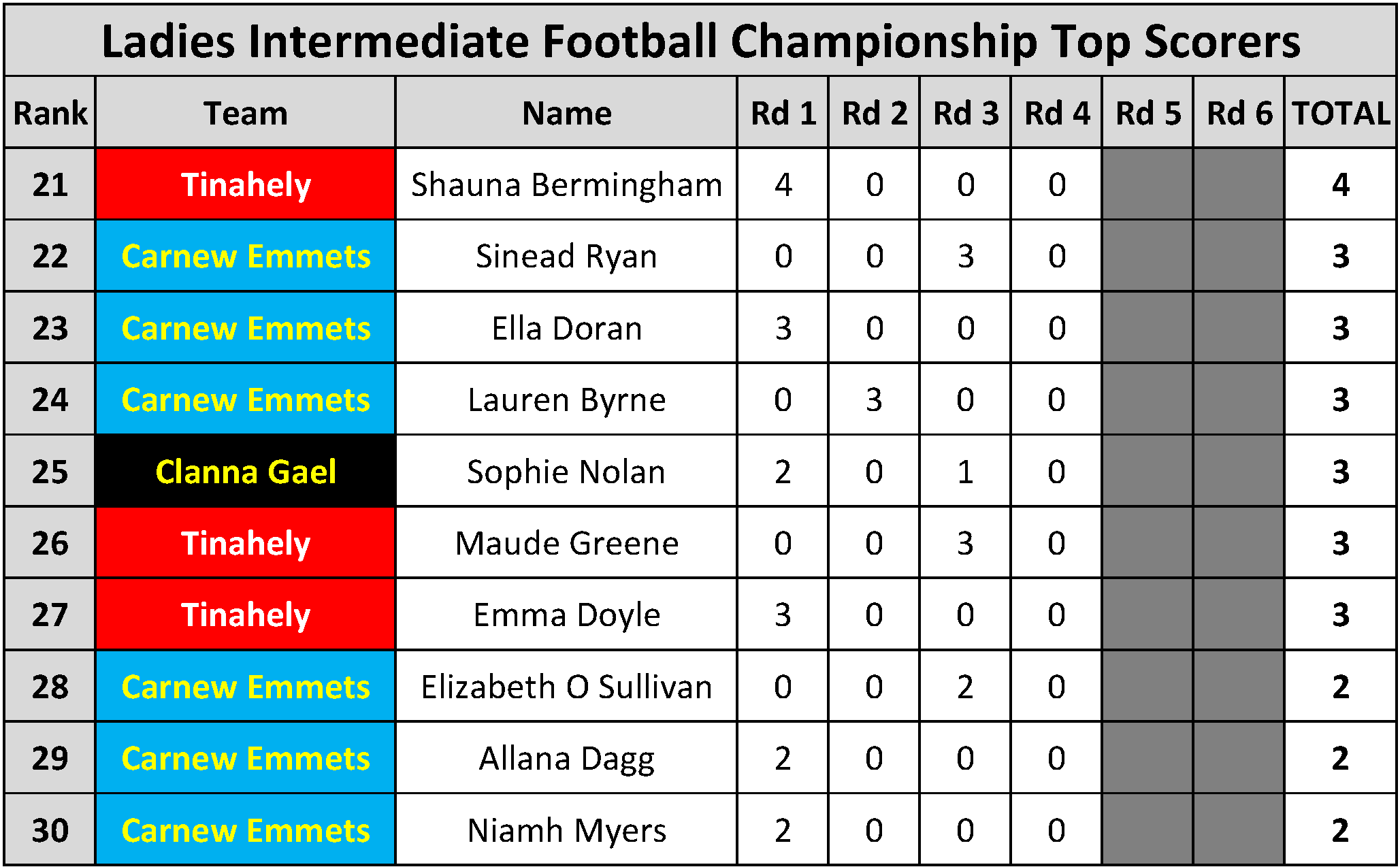 Top Scorers_Page_099