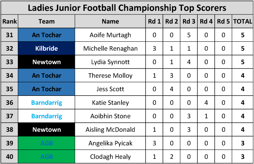 Top Scorers_Page_105