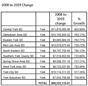 Pension Cost Rising 800 Percent