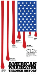 US-war-deaths