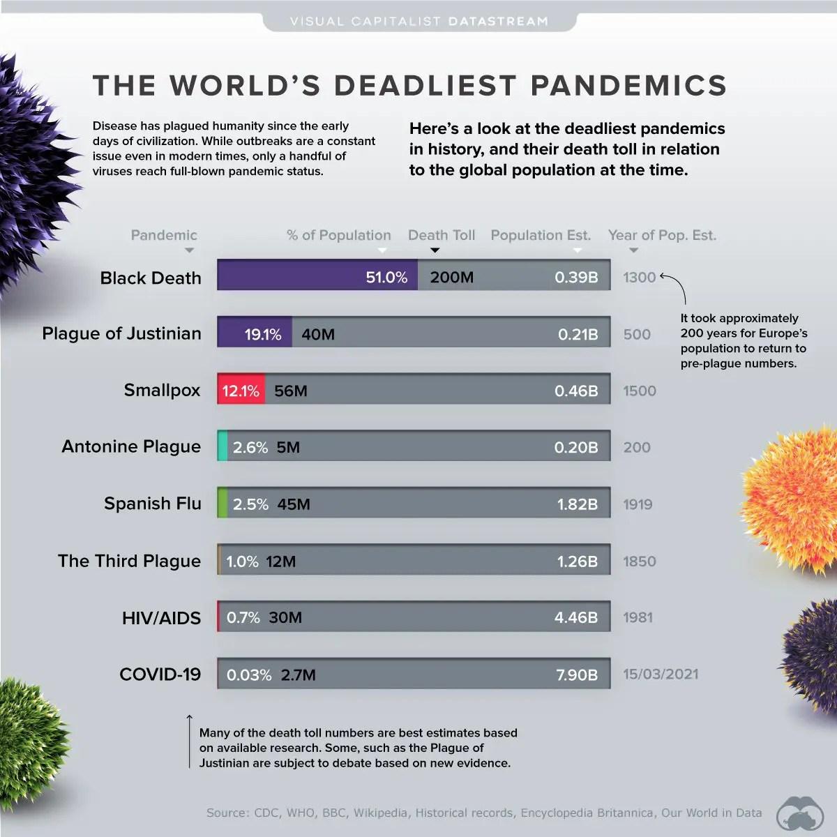 DeadliestPandemicsbyPopulation
